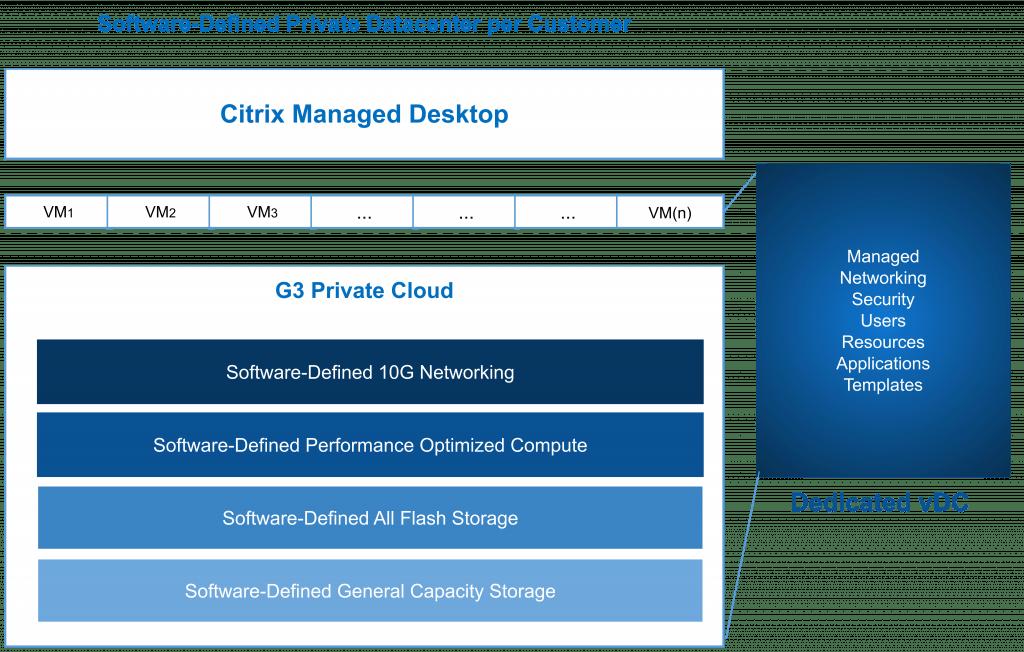 Desktop-as-a-Service-(UnitedDaaS)-2